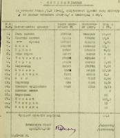 Ф. Р-3539. Оп. 1. Д. 11. Л. 1