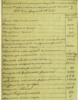 Ведомость вещей, поставляемых Тамбовскому пехотному полку. 13 февраля 1813г. Ф. 161. Оп. 1. Д. 1570. Л. 3.