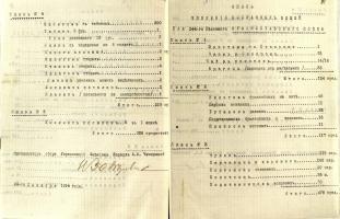 Опись вещей, собранных Моршанским дамским комитетом помощи раненым воинам для 244 пехотного Красноставского полка. 24 декабря 1914 г. Ф. 992. Оп. 1. Д. 1. Л. 91, 91об.