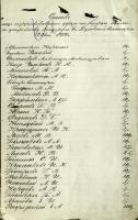 Список жителей Тамбова, внесших деньги на организацию благотворительного концерта со сбором пожертвований на военные нужды в Тамбов-ской духовной семинарии. Сентябрь 1914 г. Ф. 4. Оп. 1. Д. 8800. Л. 39