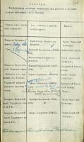 Список лазаретов для раненых и больных воинов по г. Козлову с указанием заведующих лазаретами. 1915 г. Ф. 4. Оп. 1. Д. 9050. Л. 267