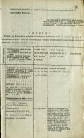Список офицеров 61-го пехотного запасного полка, расквартированного в Тамбове, представленных к награждению медалью всеобщей мобилизации 1914 года за организацию допризывной подготовки молодёжи. Ноябрь 1916 г. Ф. 938. Оп. 1. Д. 1. Л. 80