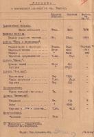 Справка о выполнении специальных заданий по производству продукции для нужд обороны предприятиями г. Тамбова. 30 сентября 1941 г.