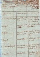 Список военнопленных офицеров французской армии, проживавших в Тамбове. Январь 1813 г. Ф. 4. Оп.1. Д. 295. Л.23