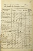 Ведомость о поведении учеников 8-го класса за три года обучения в гимназии. 1890 г. Ф. 107. Оп. 1. Д. 366. Л. 36