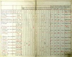 Таблица распределения уроков между преподавателями гимназии на 1901-1902 учебный год. Ф. 107. Оп. 1. Д. 669. Л. 3об.-4