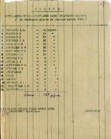 Список сотрудников отдела госархивов УНКВД по Тамбовской области, сдавших деньги на подарки бойцам Красной Армии. 21 декабря 1941 г. Ф. Р-1489. Оп. 5. Д. 12. Л. 37