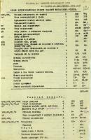 Из акта инвентаризации имущества отдела дореволюционных фондов на 1 января 1942 г. Ф. Р-1489. Оп. 2. Д. 29. Л. 12