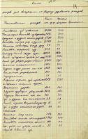 Перечень фондов дореволюционного периода, предназначенных к эвакуации. 14 июля 1942 г. Ф. Р-1489. Оп. 2. Д. 29. Л. 14